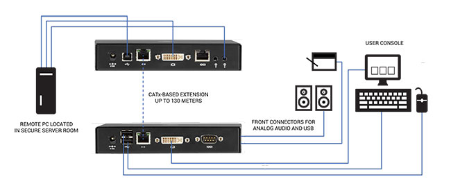 Emerald® SE DVI KVM-over-IP Extender - Single-Head/Dual-Head, V-USB 2.0, Audio, Virtual Machine Access Application Diagram